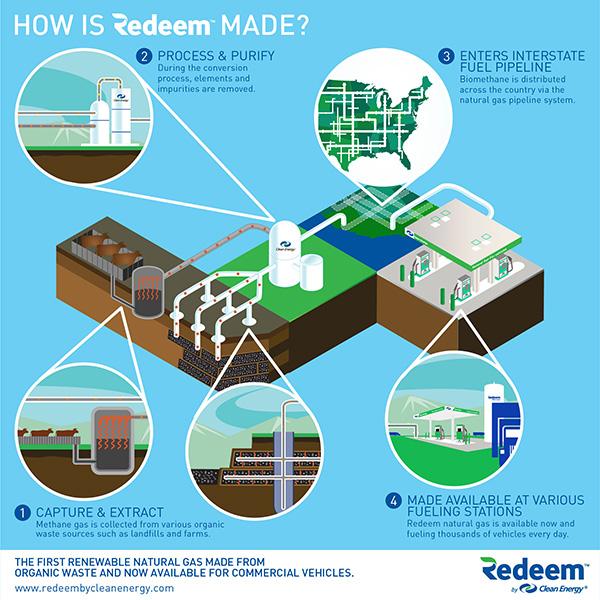 How-Redeem-Made-short