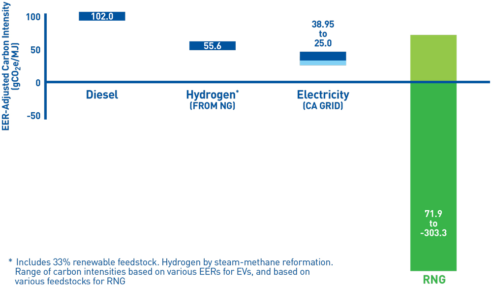 Diesel, Hydrogen, Electric, RNG, renewable energy, clean energy